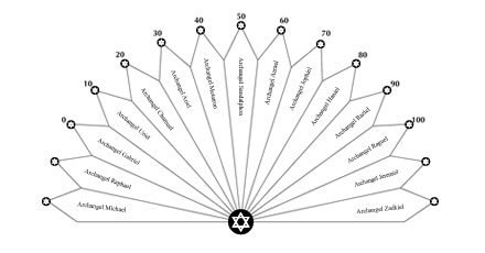Archangels Pendulum Chart